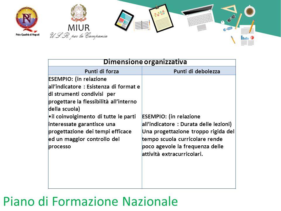 Piano di Formazione Nazionale Dimensione organizzativa Punti di forzaPunti di debolezza ESEMPIO: (in relazione all'indicatore : Esistenza di format e