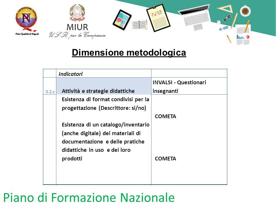 Piano di Formazione Nazionale Dimensione metodologica Indicatori 3.2.c Attività e strategie didattiche INVALSI - Questionari insegnanti Esistenza di f
