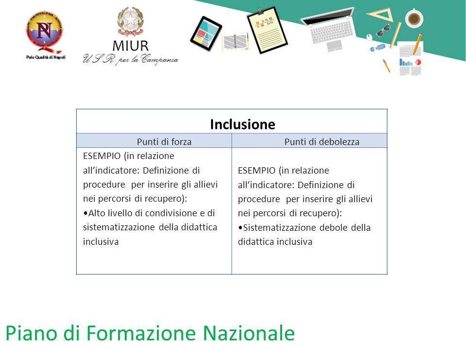 Piano di Formazione Nazionale Inclusione Punti di forzaPunti di debolezza ESEMPIO (in relazione all'indicatore: Definizione di procedure per inserire