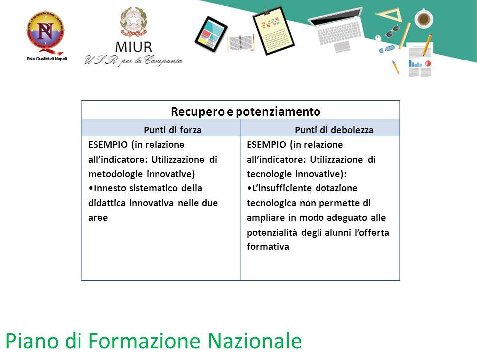 Piano di Formazione Nazionale Recupero e potenziamento Punti di forzaPunti di debolezza ESEMPIO (in relazione all'indicatore: Utilizzazione di metodol