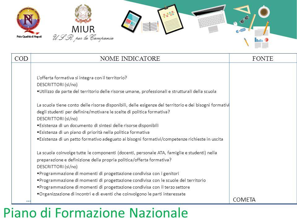 Piano di Formazione Nazionale CODNOME INDICATOREFONTE... L'offerta formativa si integra con il territorio? DESCRITTORI (si/no) Utilizzo da parte del t