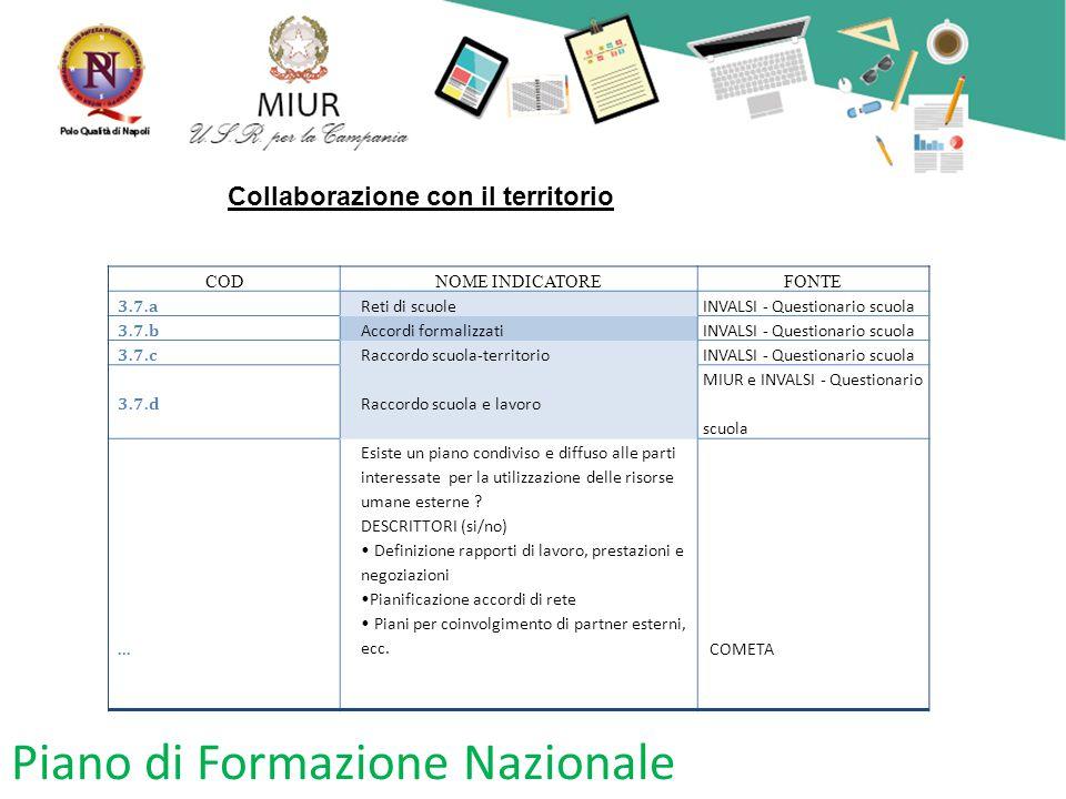 Piano di Formazione Nazionale CODNOME INDICATOREFONTE 3.7.a Reti di scuoleINVALSI - Questionario scuola 3.7.b Accordi formalizzatiINVALSI - Questionar