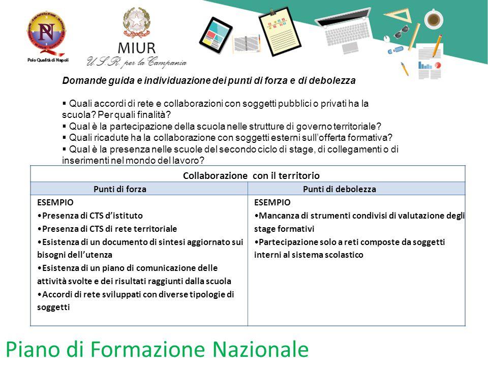 Piano di Formazione Nazionale Domande guida e individuazione dei punti di forza e di debolezza  Quali accordi di rete e collaborazioni con soggetti p