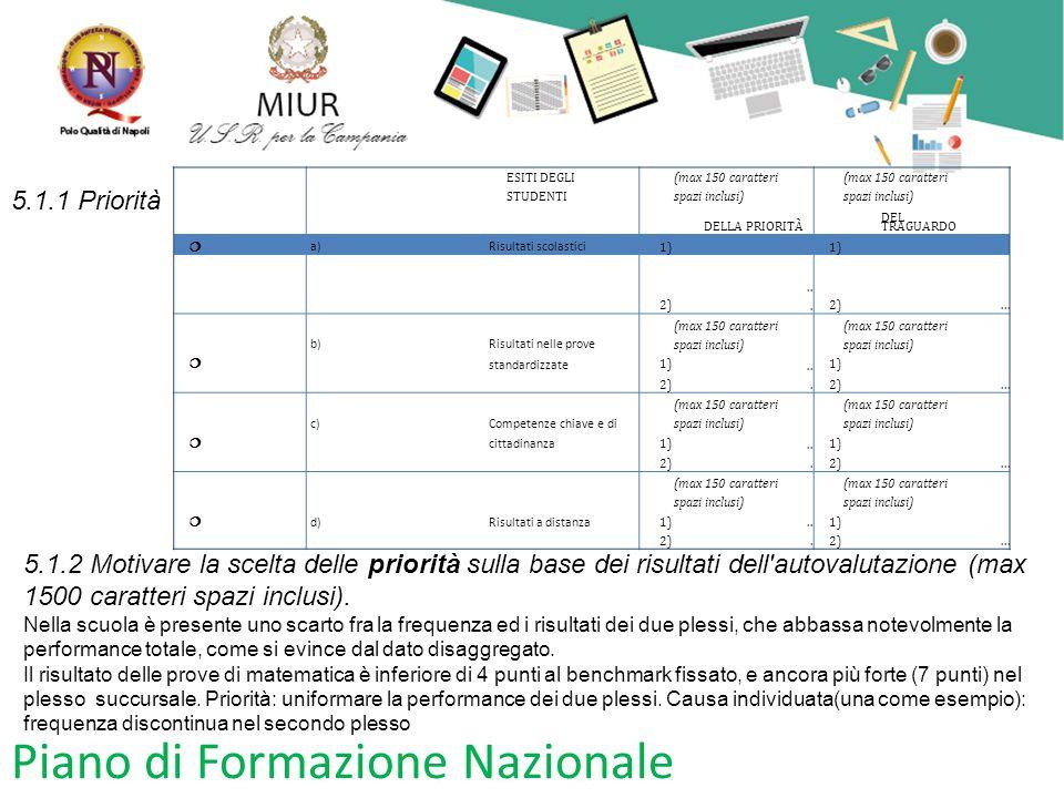 Piano di Formazione Nazionale ESITI DEGLI STUDENTI (max 150 caratteri spazi inclusi) DELLA PRIORITÀ DEL TRAGUARDO  a)Risultati scolastici 1) 2)...2).