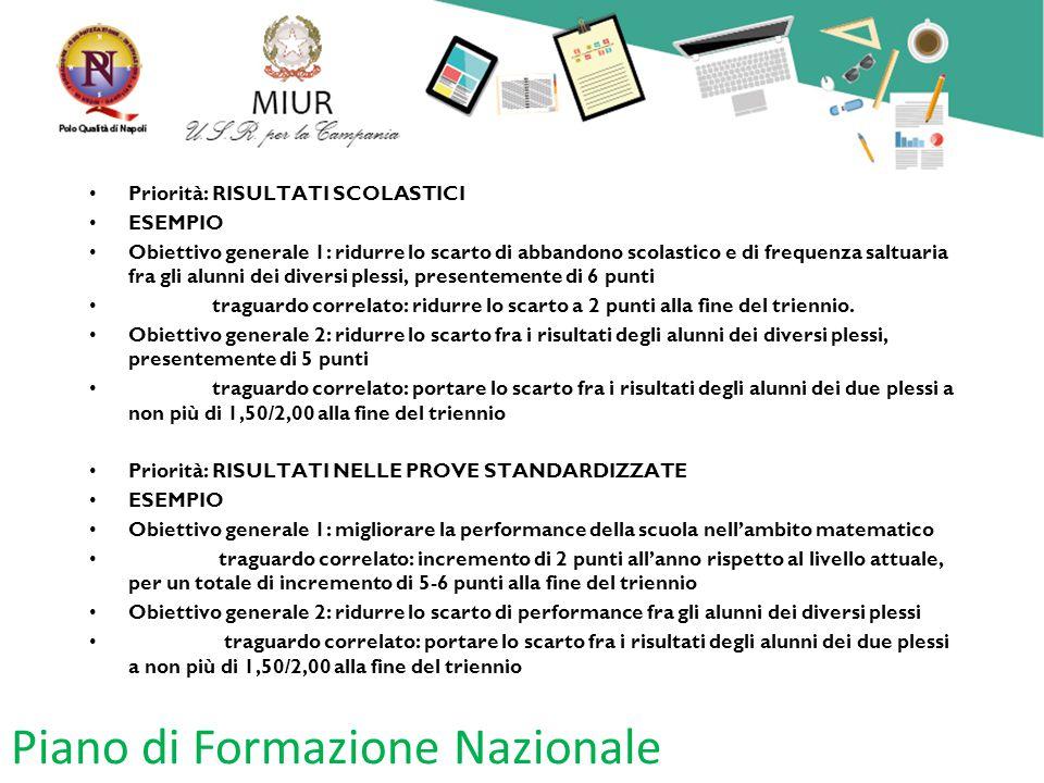 Piano di Formazione Nazionale Priorità: RISULTATI SCOLASTICI ESEMPIO Obiettivo generale 1: ridurre lo scarto di abbandono scolastico e di frequenza sa