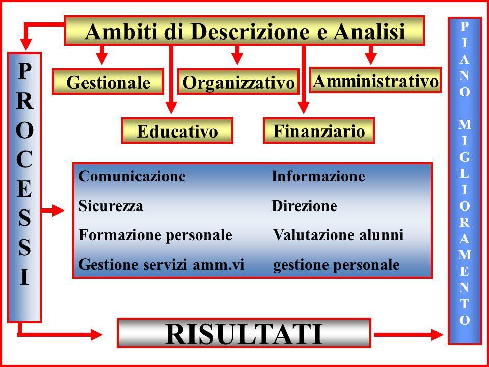 GestionaleOrganizzativo Amministrativo Educativo Finanziario PROCESSIPROCESSI PIANOMIGLIORAMENTOPIANOMIGLIORAMENTO Comunicazione Informazione Sicurezz