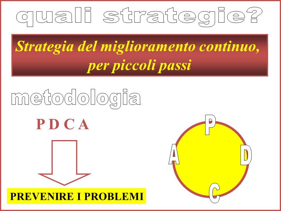 Strategia del miglioramento continuo, per piccoli passi P D C A PREVENIRE I PROBLEMI