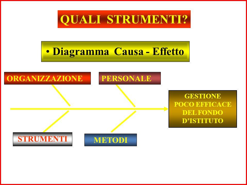 QUALI STRUMENTI? Diagramma Causa - Effetto GESTIONE POCO EFFICACE DEL FONDO D'ISTITUTO ORGANIZZAZIONEPERSONALE METODI STRUMENTI