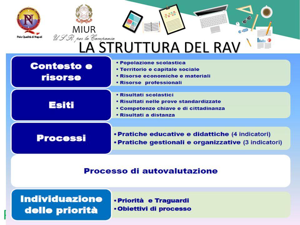 Piano di Formazione Nazionale LA STRUTTURA DEL RAV