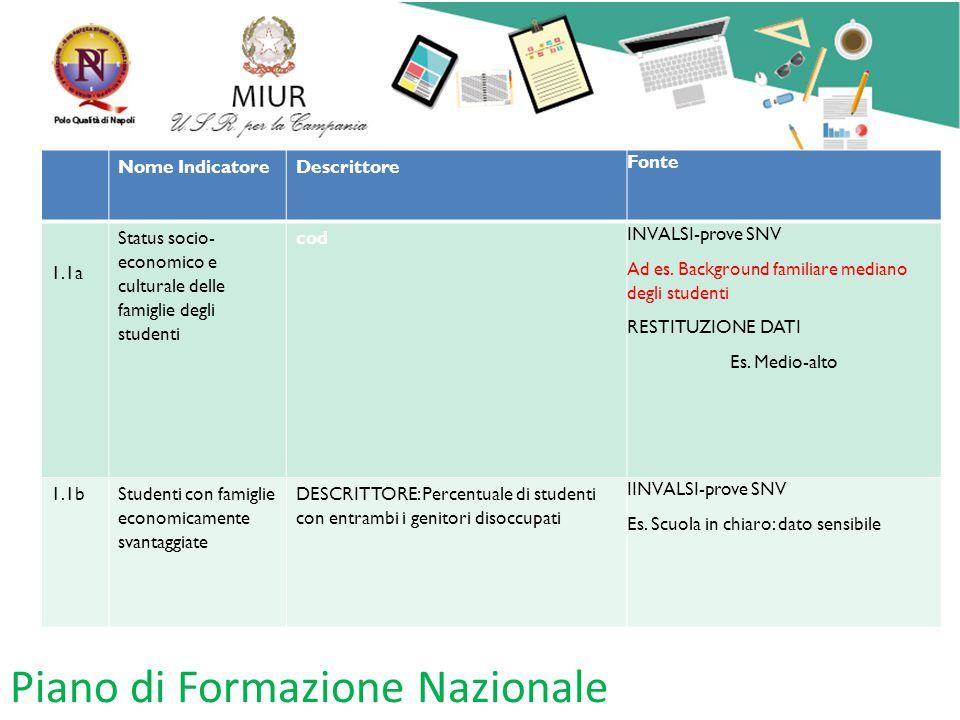 Piano di Formazione Nazionale Nome IndicatoreDescrittore Fonte 1.1a Status socio- economico e culturale delle famiglie degli studenti cod INVALSI-prov