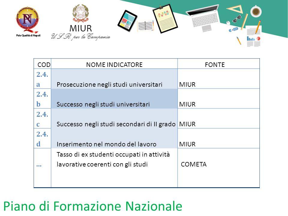 Piano di Formazione Nazionale CODNOME INDICATOREFONTE 2.4. a Prosecuzione negli studi universitariMIUR 2.4. b Successo negli studi universitariMIUR 2.