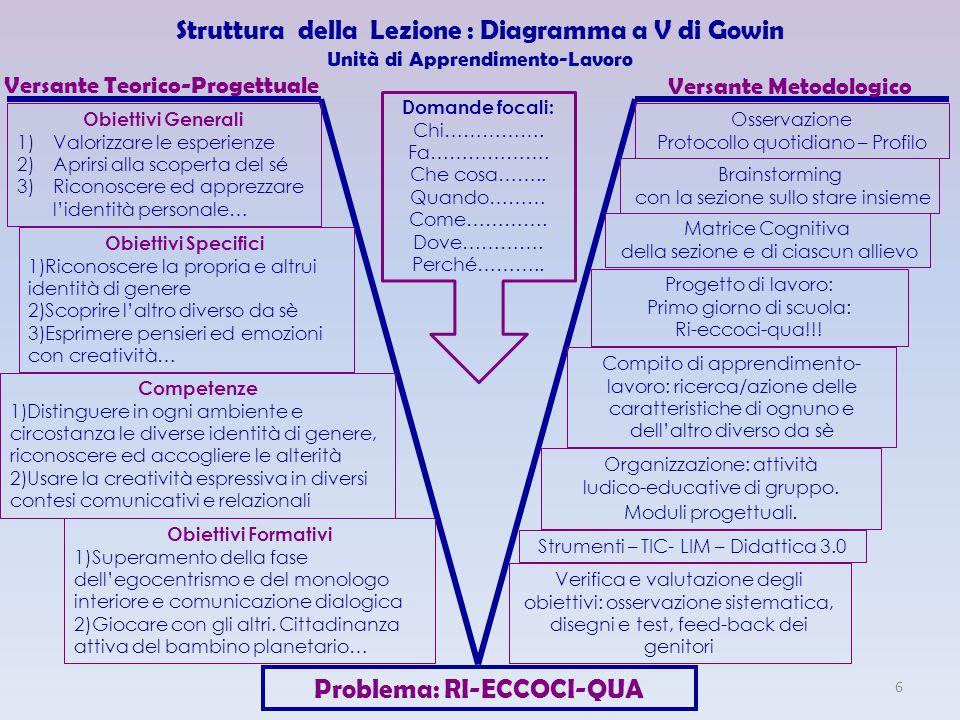 Struttura della Lezione : Diagramma a V di Gowin Unità di Apprendimento-Lavoro Problema: RI-ECCOCI-QUA Versante Teorico-Progettuale Versante Metodolog
