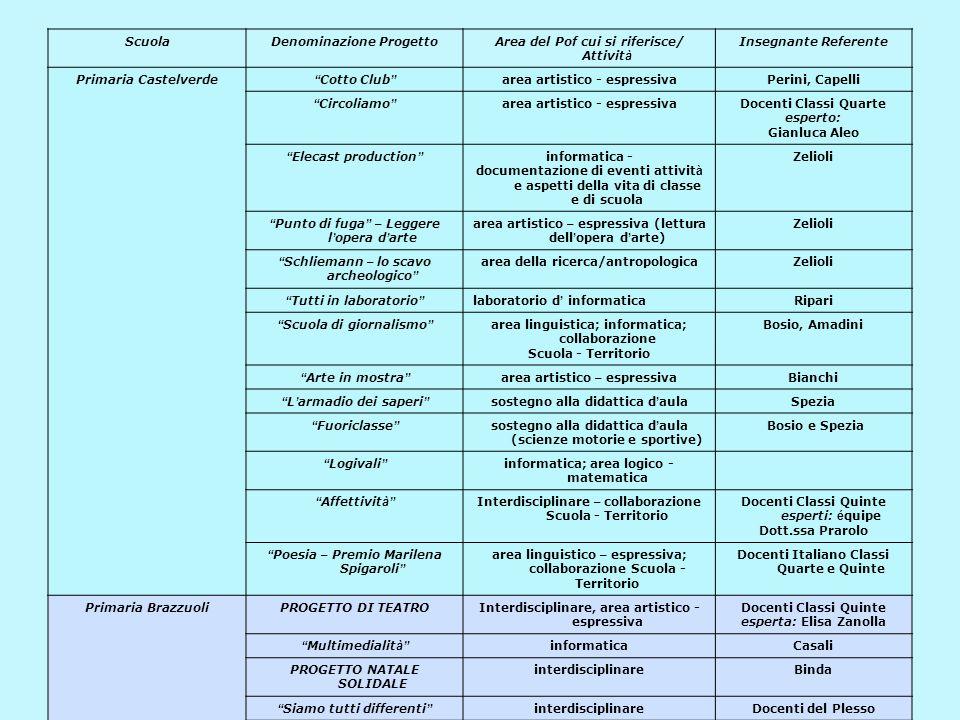 ScuolaDenominazione ProgettoArea del Pof cui si riferisce/ Attivit à Insegnante Referente Primaria Castelverde Cotto Club area artistico - espressivaPerini, Capelli Circoliamo area artistico - espressivaDocenti Classi Quarte esperto: Gianluca Aleo Elecast production informatica - documentazione di eventi attivit à e aspetti della vita di classe e di scuola Zelioli Punto di fuga – Leggere l ' opera d ' arte area artistico – espressiva (lettura dell ' opera d ' arte) Zelioli Schliemann – lo scavo archeologico area della ricerca/antropologicaZelioli Tutti in laboratorio laboratorio d ' informaticaRipari Scuola di giornalismo area linguistica; informatica; collaborazione Scuola - Territorio Bosio, Amadini Arte in mostra area artistico – espressivaBianchi L ' armadio dei saperi sostegno alla didattica d ' aulaSpezia Fuoriclasse sostegno alla didattica d ' aula (scienze motorie e sportive) Bosio e Spezia Logivali informatica; area logico - matematica Affettivit à Interdisciplinare – collaborazione Scuola - Territorio Docenti Classi Quinte esperti: é quipe Dott.ssa Prarolo Poesia – Premio Marilena Spigaroli area linguistico – espressiva; collaborazione Scuola - Territorio Docenti Italiano Classi Quarte e Quinte Primaria BrazzuoliPROGETTO DI TEATROInterdisciplinare, area artistico - espressiva Docenti Classi Quinte esperta: Elisa Zanolla Multimedialit à informaticaCasali PROGETTO NATALE SOLIDALE interdisciplinareBinda Siamo tutti differenti interdisciplinareDocenti del Plesso Scavo simulato ricerca storicaesperto: Zelioli La finestra sul mondo accoglienza/integrazione alunni stranieri Oliverio Affettivit à interdisciplinare – collaborazione Scuola - Territorio Docenti Classi Quinte esperti: é quipe Dott.ssa Prarolo Io e gli altri interdisciplinare Logivali informatica; area logico - matematica Casali, Soldi Quando la banda passò area artistico – espressiva