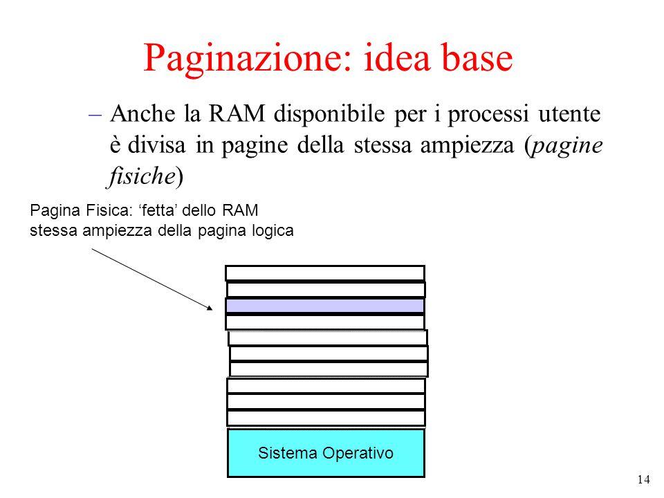 14 Paginazione: idea base –Anche la RAM disponibile per i processi utente è divisa in pagine della stessa ampiezza (pagine fisiche) Sistema Operativo RAM vuota Pagina Fisica: 'fetta' dello RAM stessa ampiezza della pagina logica