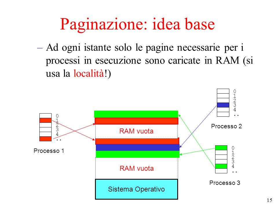 15 Paginazione: idea base –Ad ogni istante solo le pagine necessarie per i processi in esecuzione sono caricate in RAM (si usa la località!) Sistema Operativo RAM vuota 0 1 2 3 4..