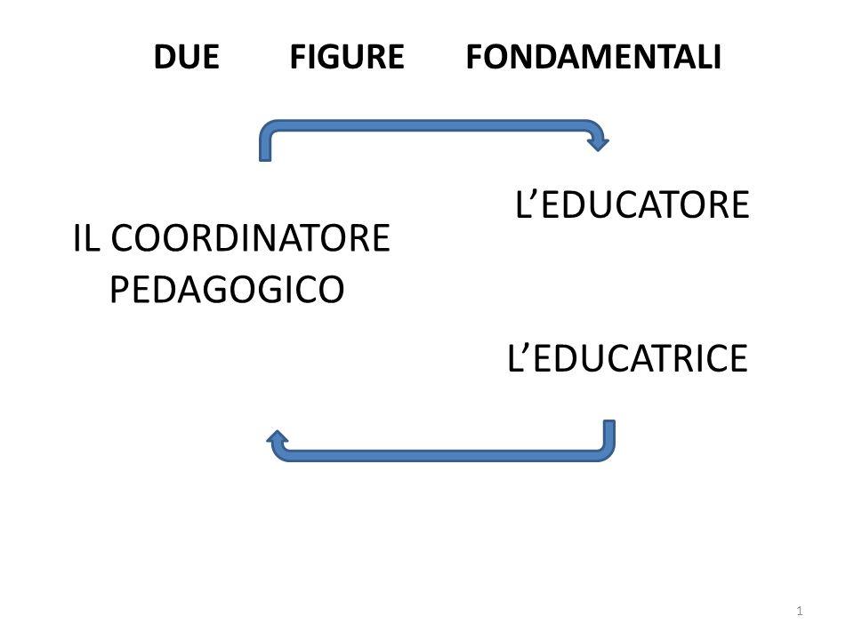 1 DUE FIGURE FONDAMENTALI IL COORDINATORE PEDAGOGICO L'EDUCATORE L'EDUCATRICE