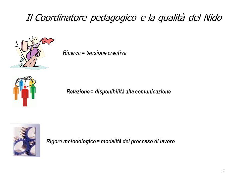 17 Rigore metodologico = modalità del processo di lavoro Ricerca = tensione creativa Relazione = disponibilità alla comunicazione Il Coordinatore peda