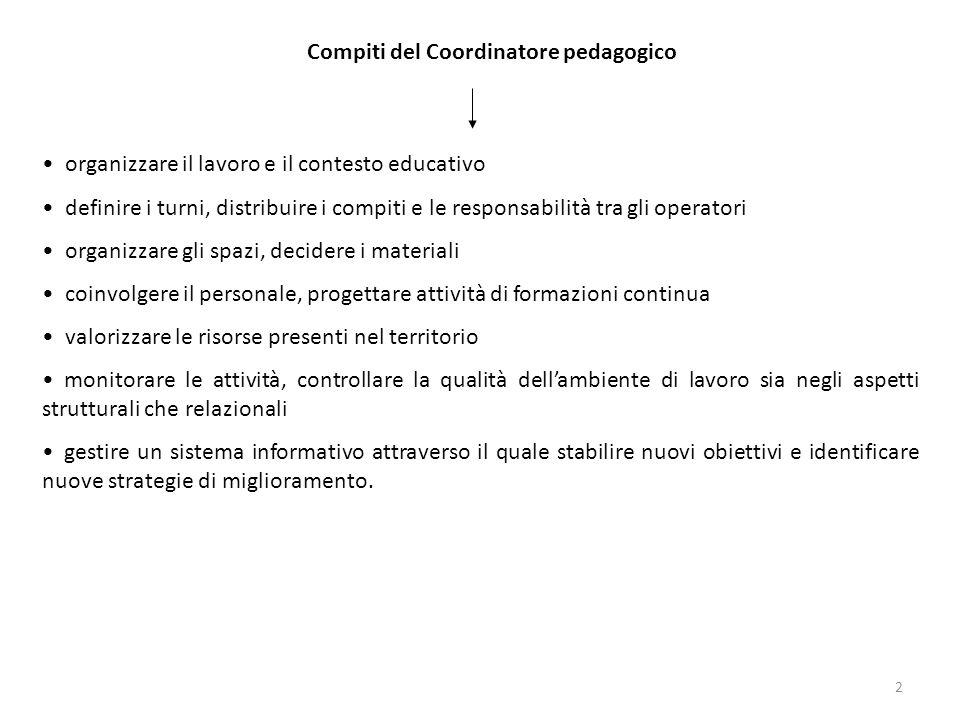 2 Compiti del Coordinatore pedagogico organizzare il lavoro e il contesto educativo definire i turni, distribuire i compiti e le responsabilità tra gl