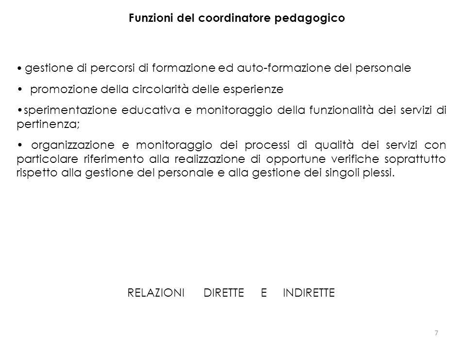7 Funzioni del coordinatore pedagogico gestione di percorsi di formazione ed auto-formazione del personale promozione della circolarità delle esperien