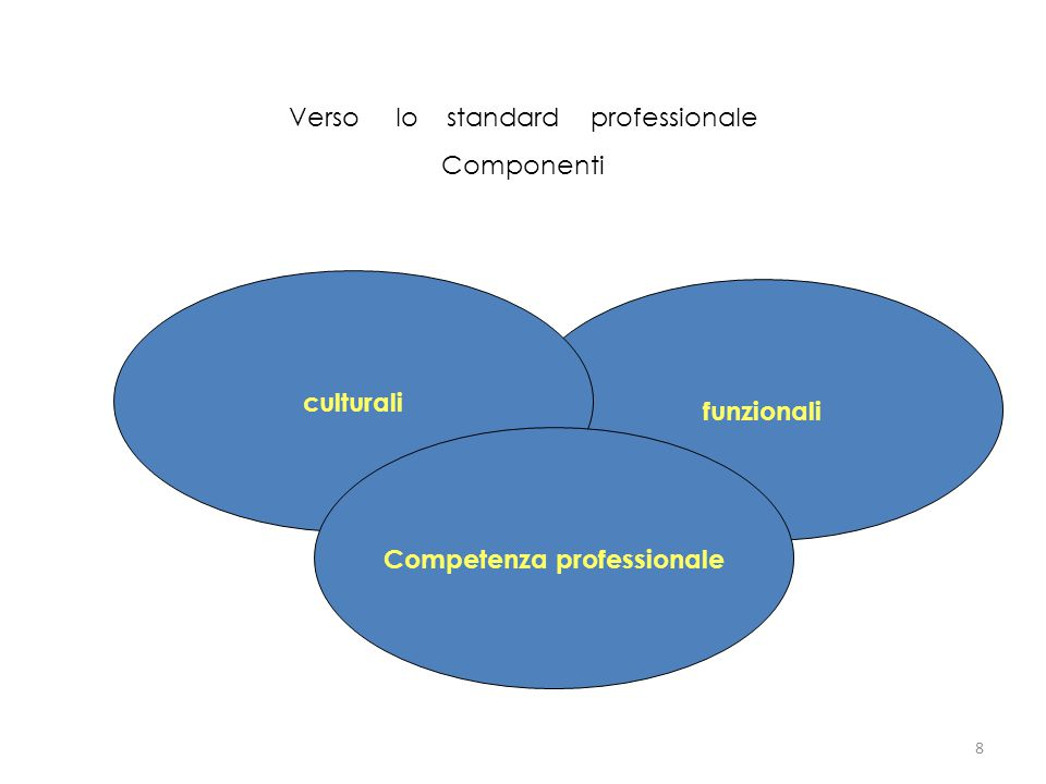9 a.Possesso del quadro concettuale specifico. b.