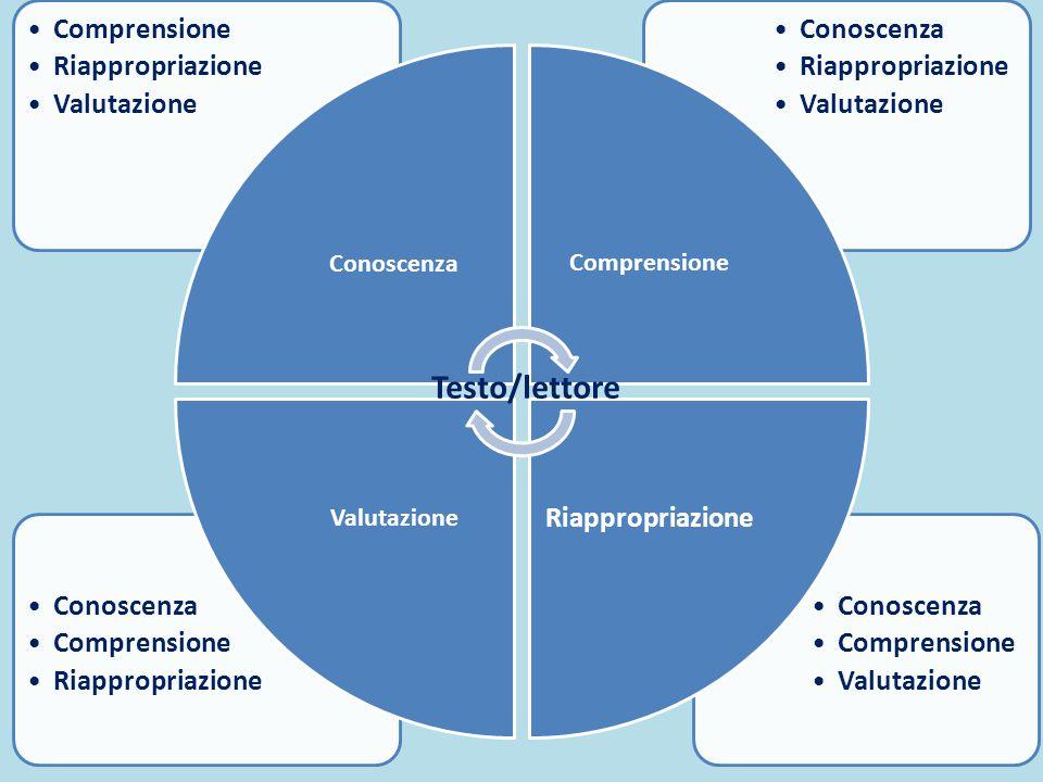 Conoscenza Comprensione Valutazione Conoscenza Comprensione Riappropriazione Conoscenza Riappropriazione Valutazione Comprensione Riappropriazione Val