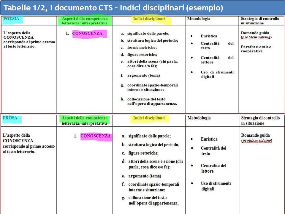 Tabelle 1/2, I documento CTS – Indici disciplinari (esempio)