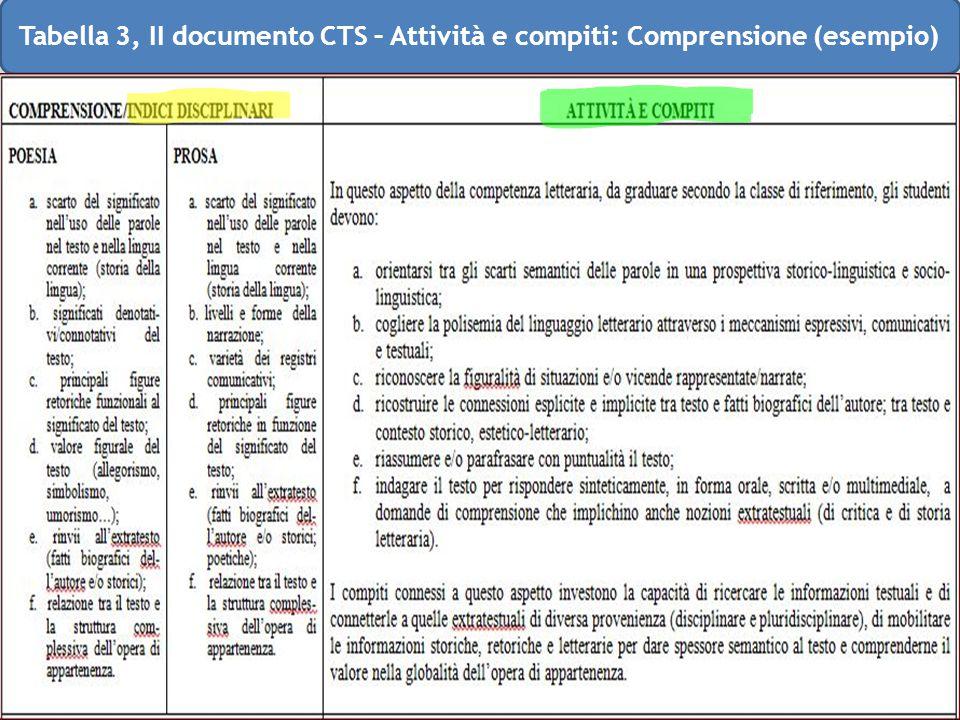 Tabella 3, II documento CTS – Attività e compiti: Comprensione (esempio)