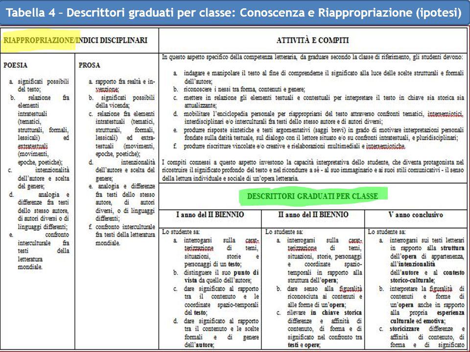 Tabella 4 – Descrittori graduati per classe: Conoscenza e Riappropriazione (ipotesi)