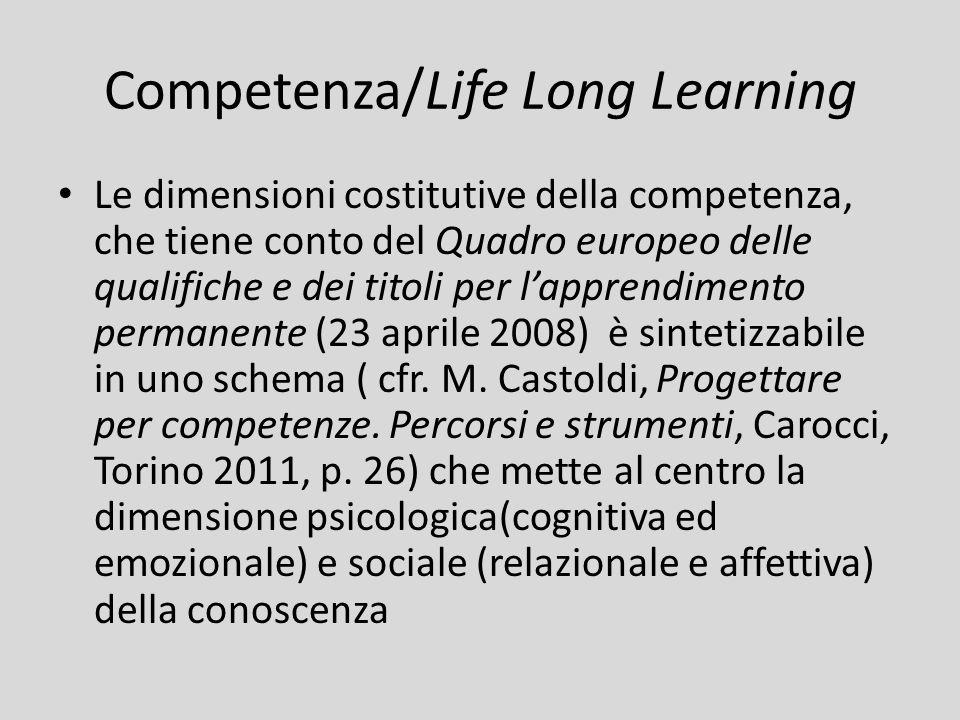 Competenza/Life Long Learning Le dimensioni costitutive della competenza, che tiene conto del Quadro europeo delle qualifiche e dei titoli per l'appre