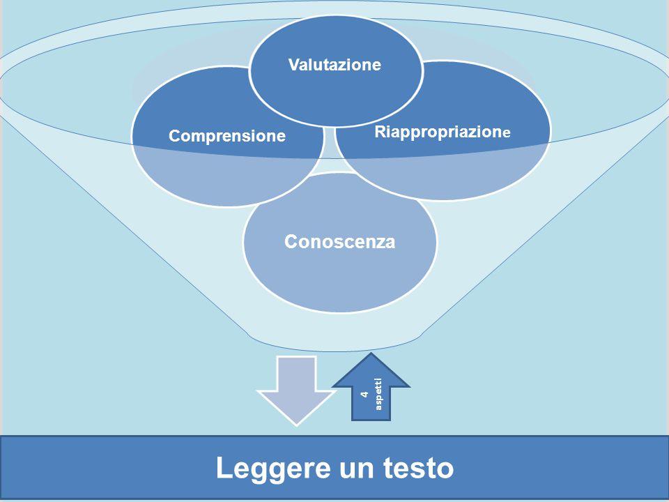 Conoscenza Riappropriazion e Comprensione Valutazione Leggere un testo 4 aspetti