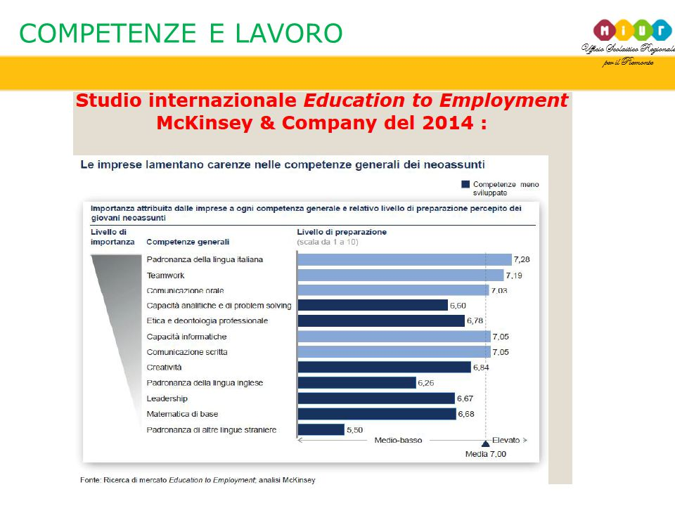 Ufficio Scolastico Regionale per il Piemonte COMPETENZE E LAVORO
