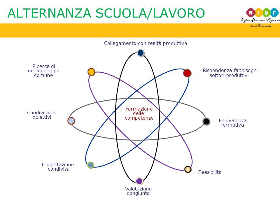 Ufficio Scolastico Regionale per il Piemonte Collegamento con realtà produttiva Progettazione condivisa Formazione delle competenze Equivalenza format