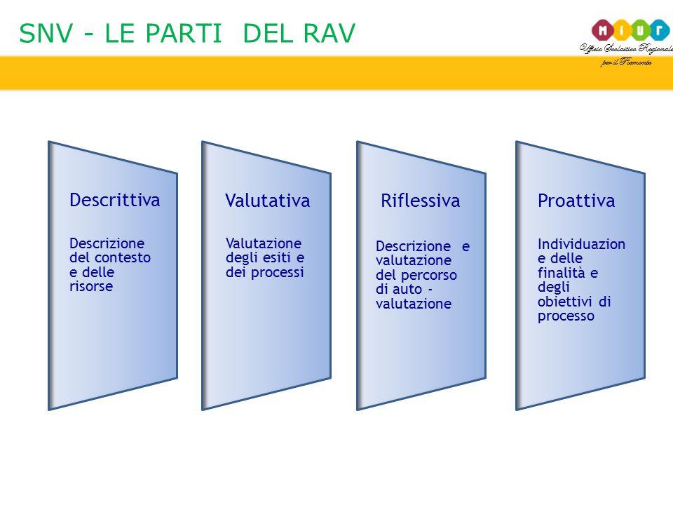 Ufficio Scolastico Regionale per il Piemonte SNV - LE PARTI DEL RAV Descrittiva Descrizione del contesto e delle risorse Valutativa Valutazione degli