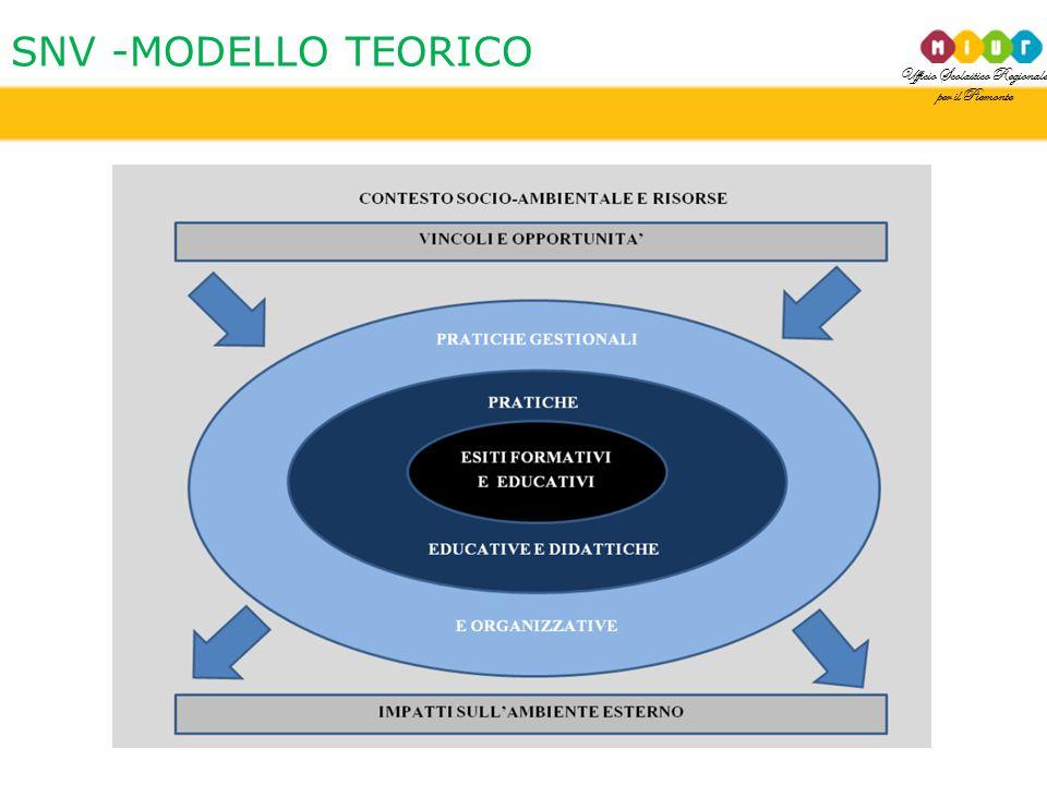 Ufficio Scolastico Regionale per il Piemonte SNV -MODELLO TEORICO