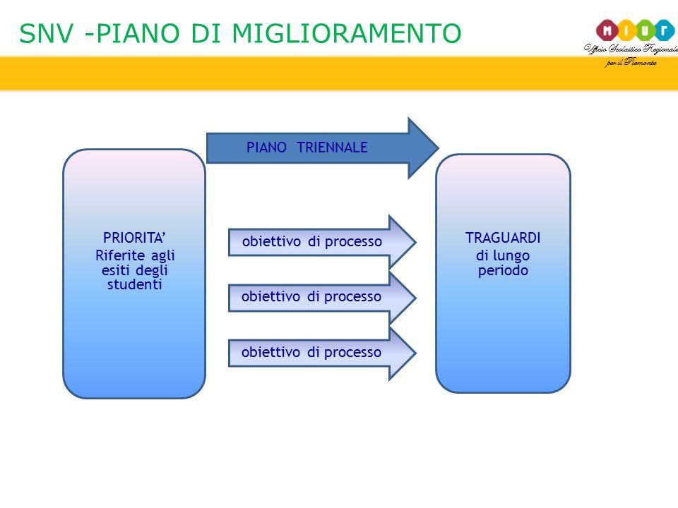 Ufficio Scolastico Regionale per il Piemonte SNV -PIANO DI MIGLIORAMENTO PRIORITA' Riferite agli esiti degli studenti TRAGUARDI di lungo periodo obiet