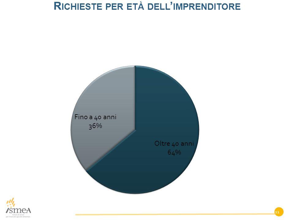 R ICHIESTE PER ETÀ DELL ' IMPRENDITORE 11