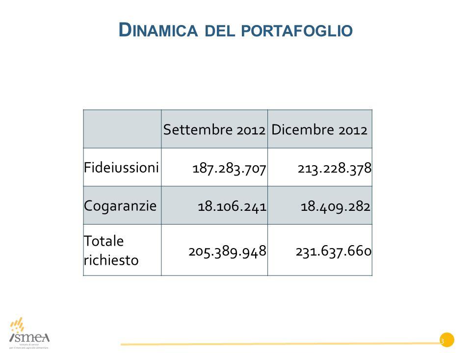 D INAMICA DEL PORTAFOGLIO Settembre 2012Dicembre 2012 Fideiussioni 187.283.707213.228.378 Cogaranzie 18.106.24118.409.282 Totale richiesto 205.389.948231.637.660 3