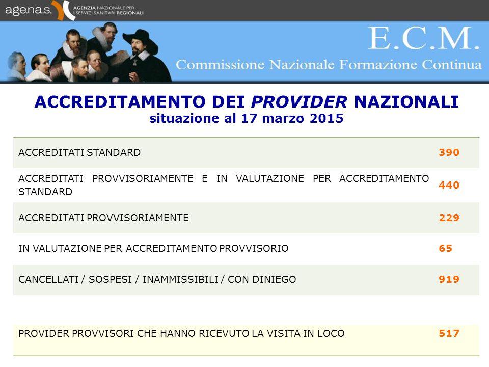 Credibilità ( o Funzionalità) del Sistema ECM 1)Analisi del Fabbisogno Formativo 2)Qualità della formazione 3) Ricaduta organizzativa della formazione (Outcome)