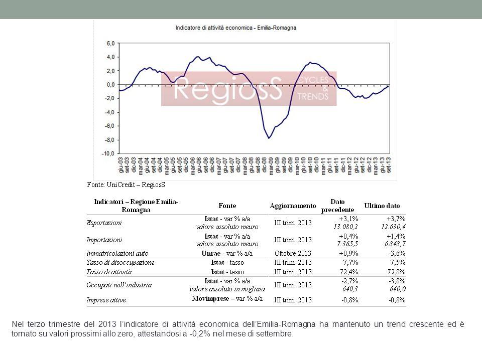 Nel terzo trimestre del 2013 l'indicatore di attività economica dell'Emilia-Romagna ha mantenuto un trend crescente ed è tornato su valori prossimi allo zero, attestandosi a -0,2% nel mese di settembre.