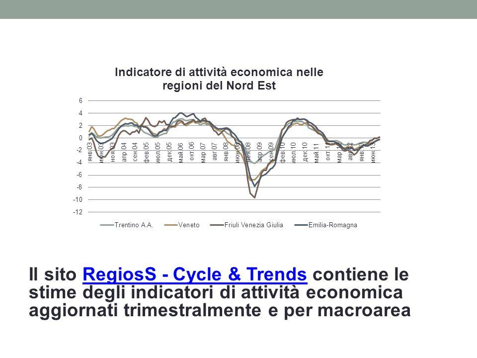 Il sito RegiosS - Cycle & Trends contiene le stime degli indicatori di attività economica aggiornati trimestralmente e per macroareaRegiosS - Cycle & Trends