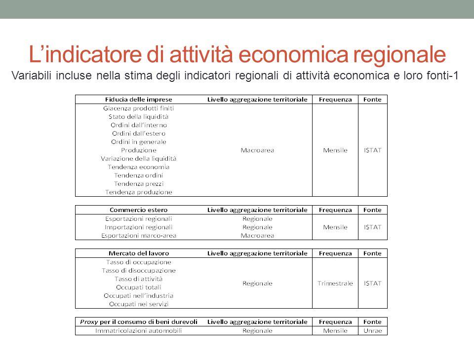L'indicatore di attività economica regionale Variabili incluse nella stima degli indicatori regionali di attività economica e loro fonti-1