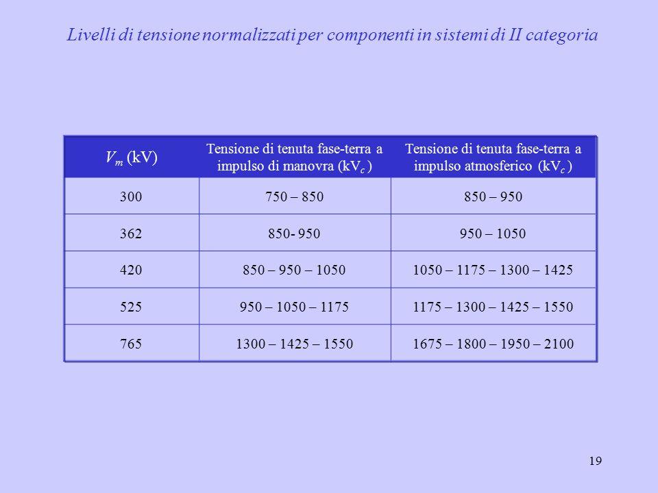 19 V m (kV) Tensione di tenuta fase-terra a impulso di manovra (kV c ) Tensione di tenuta fase-terra a impulso atmosferico (kV c ) 300750 – 850850 – 950 362850- 950950 – 1050 420850 – 950 – 10501050 – 1175 – 1300 – 1425 525950 – 1050 – 11751175 – 1300 – 1425 – 1550 7651300 – 1425 – 15501675 – 1800 – 1950 – 2100 Livelli di tensione normalizzati per componenti in sistemi di II categoria
