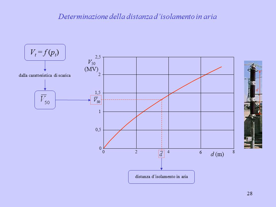 28 024 6 8 0 0,5 1,5 2,5 1 2 V 50 (MV) d (m) dalla caratteristica di scarica V t = f (p t ) distanza d'isolamento in aria Determinazione della distanz
