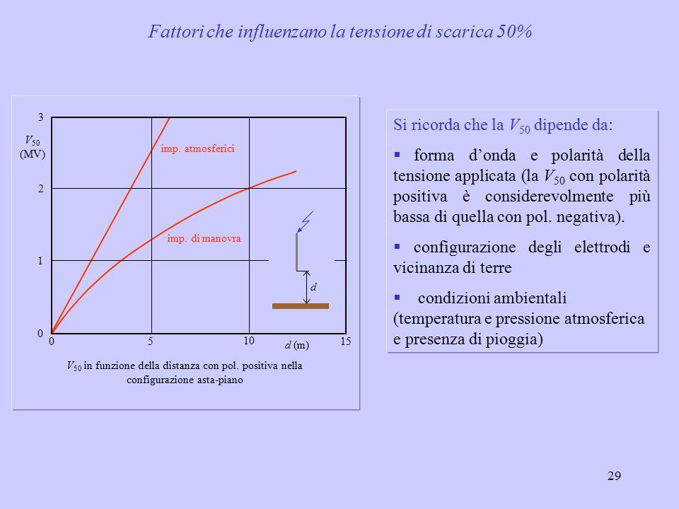 29 Si ricorda che la V 50 dipende da:  forma d'onda e polarità della tensione applicata (la V 50 con polarità positiva è considerevolmente più bassa di quella con pol.