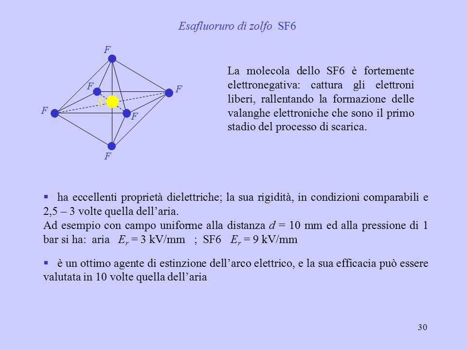 30 Esafluoruro di zolfo SF6 F F F F F F S La molecola dello SF6 è fortemente elettronegativa: cattura gli elettroni liberi, rallentando la formazione delle valanghe elettroniche che sono il primo stadio del processo di scarica.