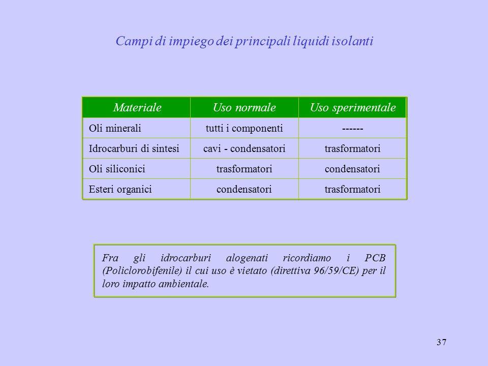 37 trasformatoricondensatoriEsteri organici condensatoritrasformatoriOli siliconici trasformatoricavi - condensatoriIdrocarburi di sintesi ------tutti