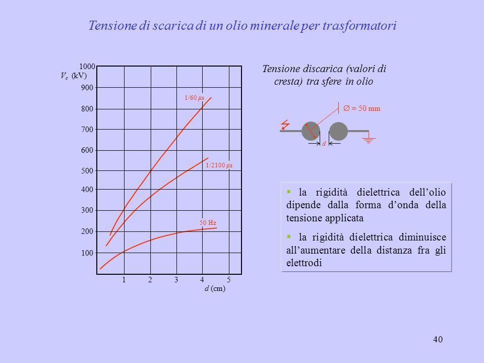40 100 600 800 400 1000 200 300 500 700 900 12345 d (cm) V c (kV) 1/60  s 1/2100  s 50 Hz  d  = 50 mm Tensione discarica (valori di cresta) tra sfere in olio Tensione di scarica di un olio minerale per trasformatori  la rigidità dielettrica dell'olio dipende dalla forma d'onda della tensione applicata  la rigidità dielettrica diminuisce all'aumentare della distanza fra gli elettrodi
