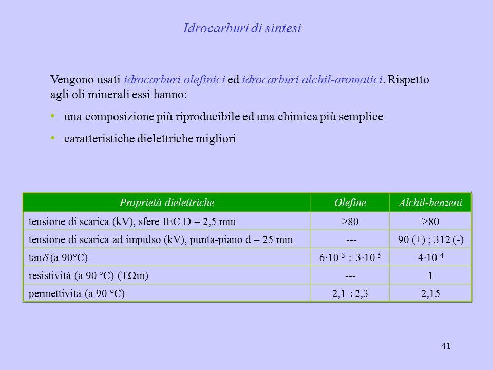 41 Idrocarburi di sintesi Vengono usati idrocarburi olefinici ed idrocarburi alchil-aromatici. Rispetto agli oli minerali essi hanno: una composizione