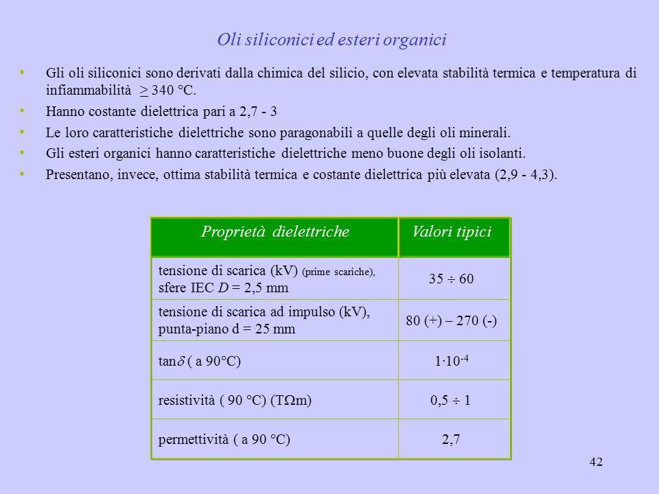 42 Gli oli siliconici sono derivati dalla chimica del silicio, con elevata stabilità termica e temperatura di infiammabilità > 340 °C. Hanno costante
