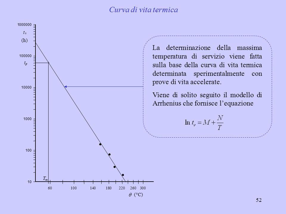 52 Curva di vita termica La determinazione della massima temperatura di servizio viene fatta sulla base della curva di vita termica determinata sperimentalmente con prove di vita accelerate.
